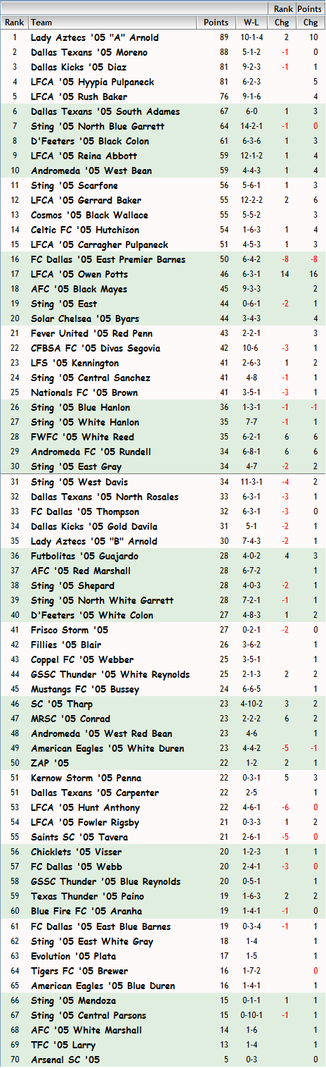 '05 Girls FBR Rankings - 06-18-13 05_fbr18