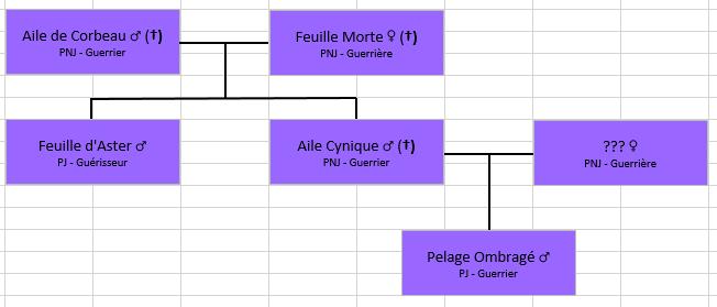 Les Familles de Cerfblanc Arbrea10