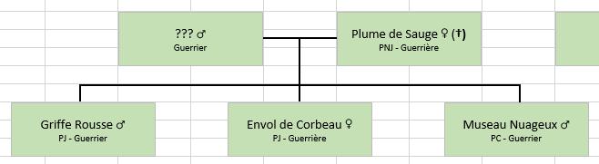 Les Familles de Cerfblanc Arbrec11