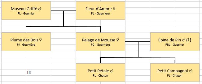 Les Familles de Cerfblanc Arbrep10