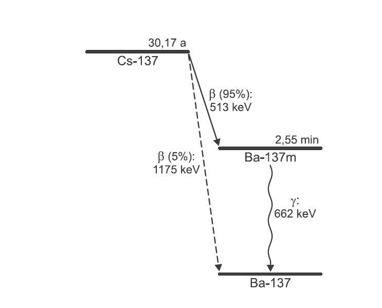 Contrôle fidélité radiametre Cesium10