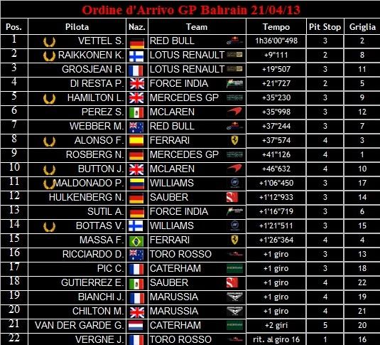 Ordine d'Arrivo dei GP 2013 Ordine13