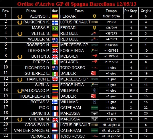 Ordine d'Arrivo dei GP 2013 Ordine14
