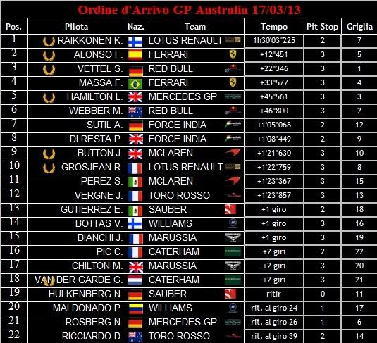 Ordine d'Arrivo dei GP 2013 Ordine15