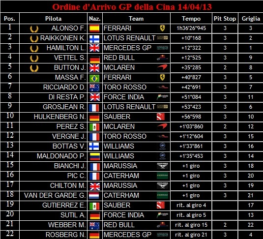 Ordine d'Arrivo dei GP 2013 Ordine17