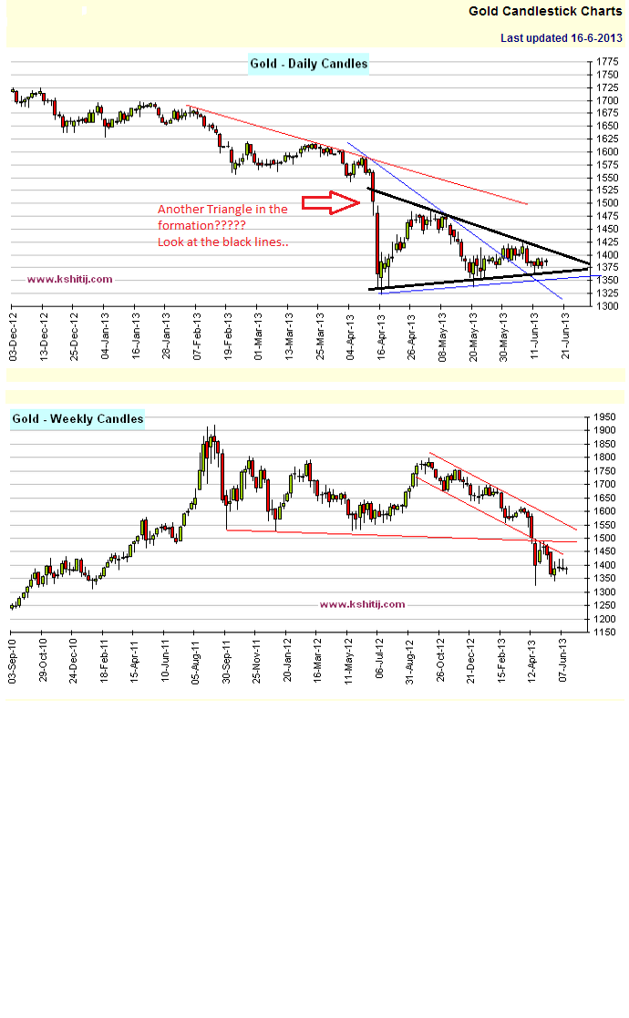Gold 'Triangle' Signals Price Drop to $1,250: Technical Analysis Gold_c10