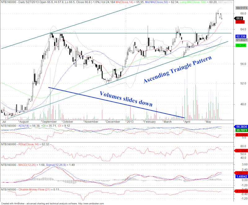 NTB Chart says something something... Ntb_ma11