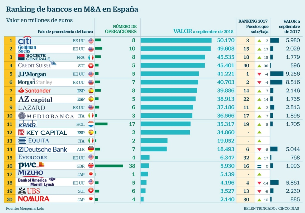 Negocio de la banca en España. El gobierno avala a la banca privada por otros 100.000 millones. Cooperación sindical.  - Página 10 15411810