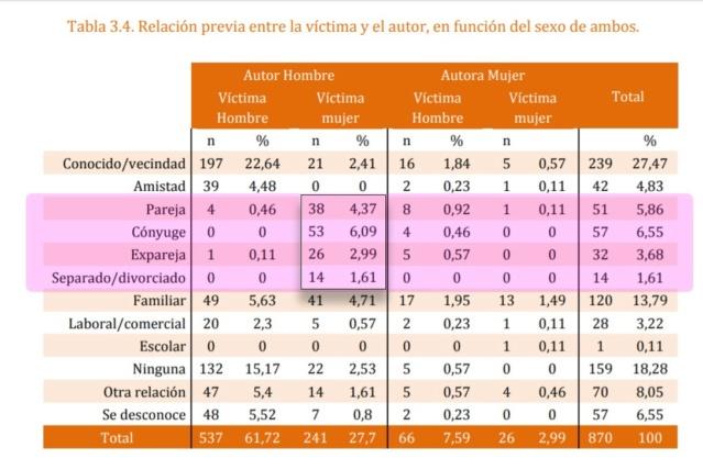 Variedades de violencia y criminalidad. Homicidios, feminicidios, infanticidios. Casuísticas fundamentales y causas esenciales. Asesin11