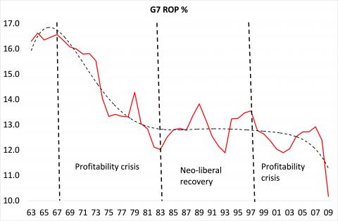 Producción y reproducción capitalista, productividad del trabajo, capital constante y variable, caída tendencial de la tasa de ganancia y causas contrarrestantes. Karl Marx. G7-pro10
