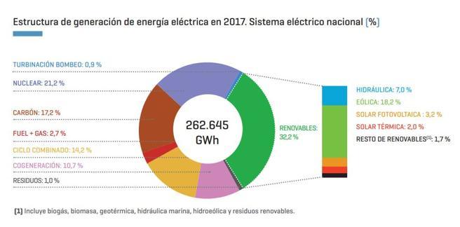 Energía en España. - Página 3 Img_lf10