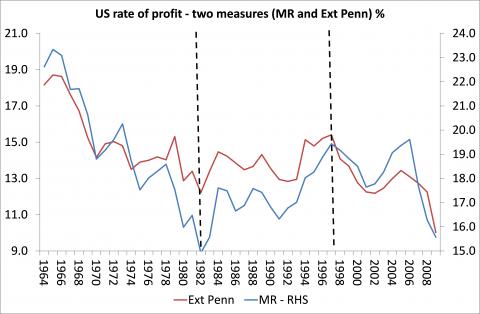Producción y reproducción capitalista, productividad del trabajo, capital constante y variable, caída tendencial de la tasa de ganancia y causas contrarrestantes. Karl Marx. Us-pro10