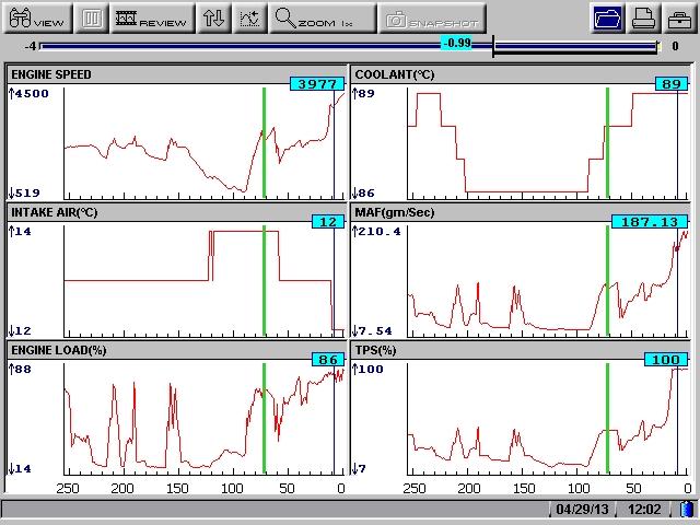 Charte de diagnostique de MAF (mass air flow sensor) User0412