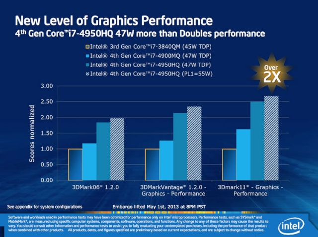 Intel Iris: Haswell graphiques Haswel18
