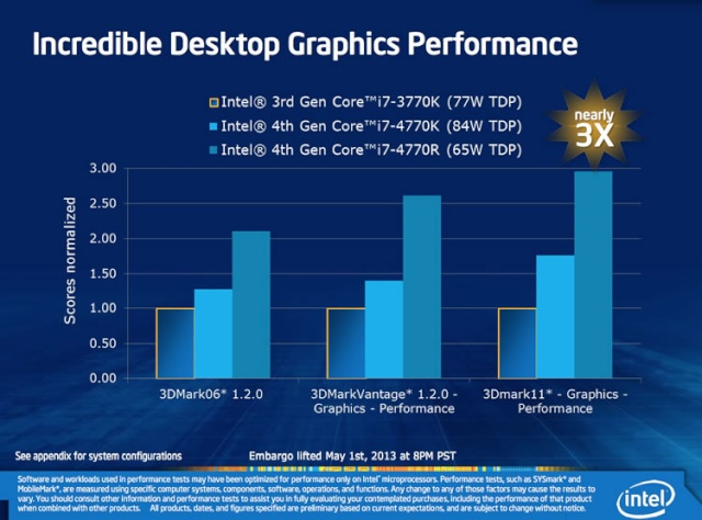 Intel Iris: Haswell graphiques Haswel19