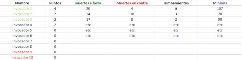 Inscripciones Liga 1vs1 - 2º grupo. Df11