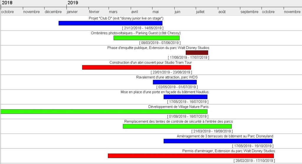 Actualités des procédures administratives (voir page 1) Calend20