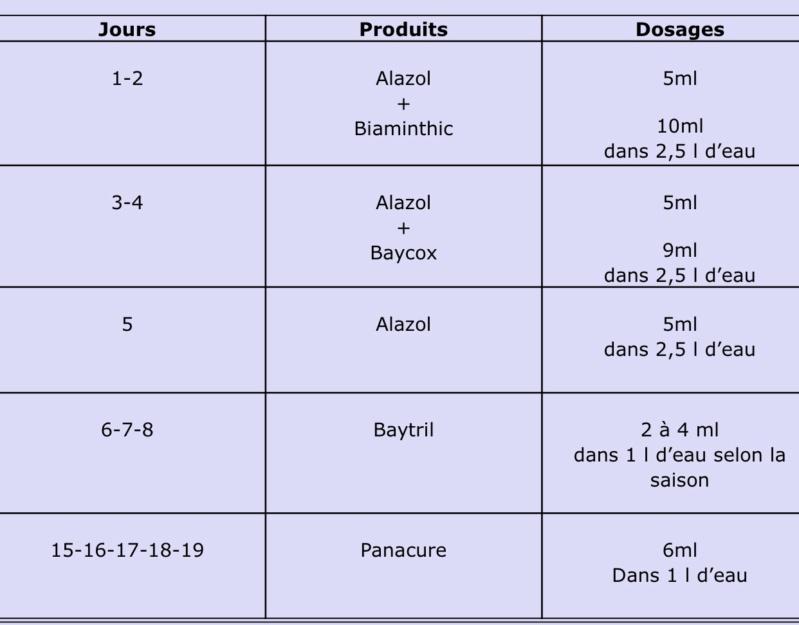 Protocole traitement paonneaux en éleveuse.  8421e510