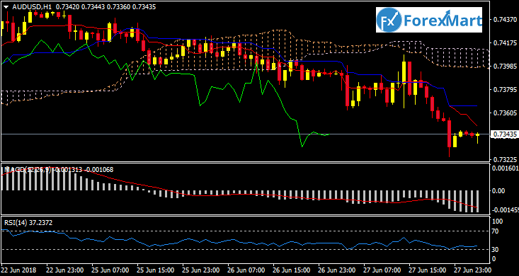 Daily Market Analysis from ForexMart Audusd12