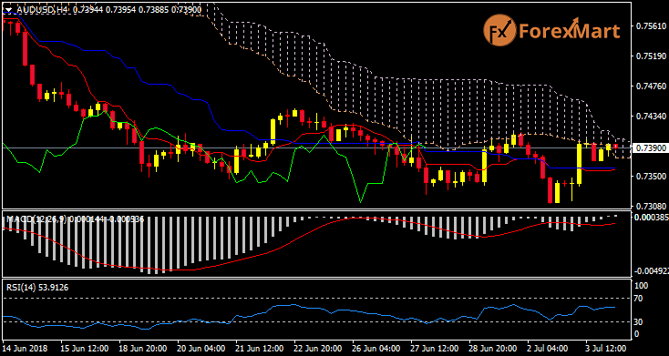Daily Market Analysis from ForexMart Audusd16