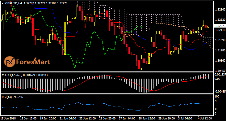 Daily Market Analysis from ForexMart Gbpusd14