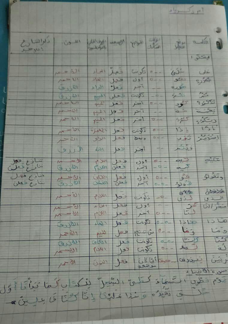 الواجب الثالث / الدورة الخامسة - صفحة 5 A_ao110