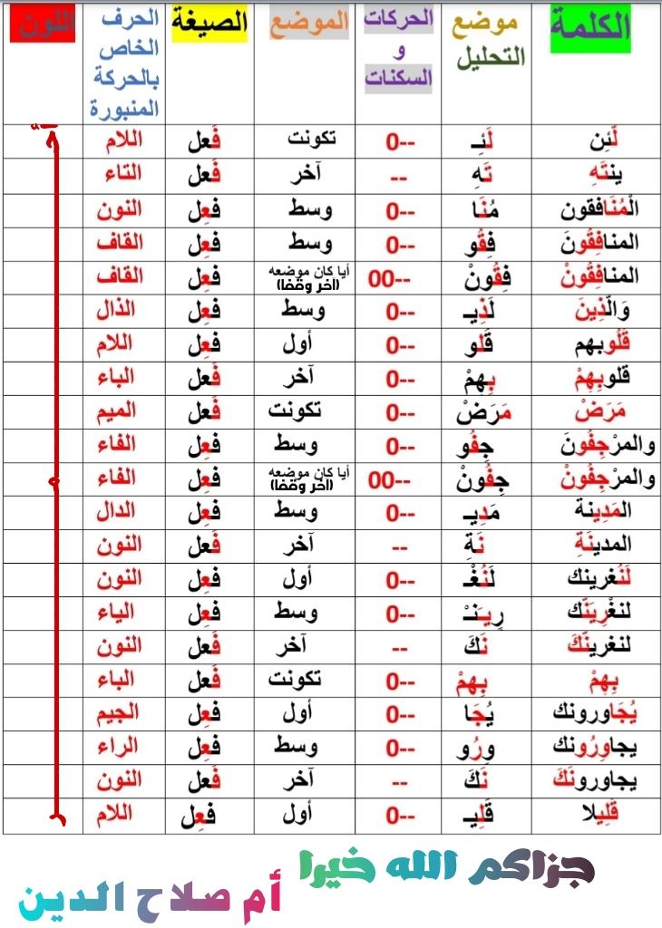 الواجب الثاني/ الدورة الخامسة - صفحة 3 A_ay_a10