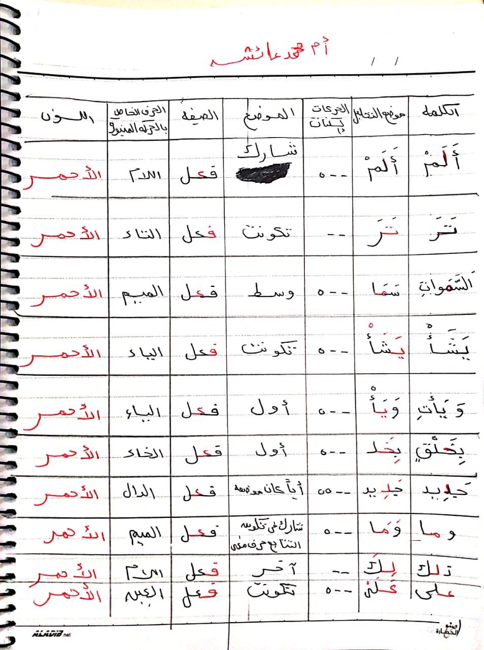 الواجب الثاني / الدورة السادسة - صفحة 4 A_ayac44