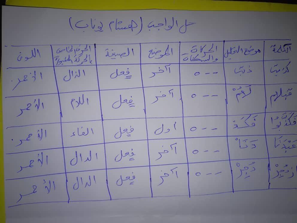 الواجب الأول/ الدورة الرابعة A_oiao10