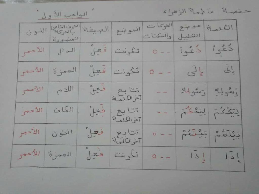 الواجب الأول / الدورة السابعة - صفحة 4 Aa_ae10