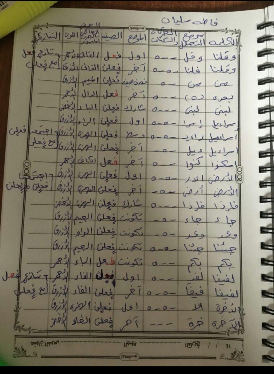الواجب الخامس / الدورة السابعة - صفحة 5 Aa_aoa10