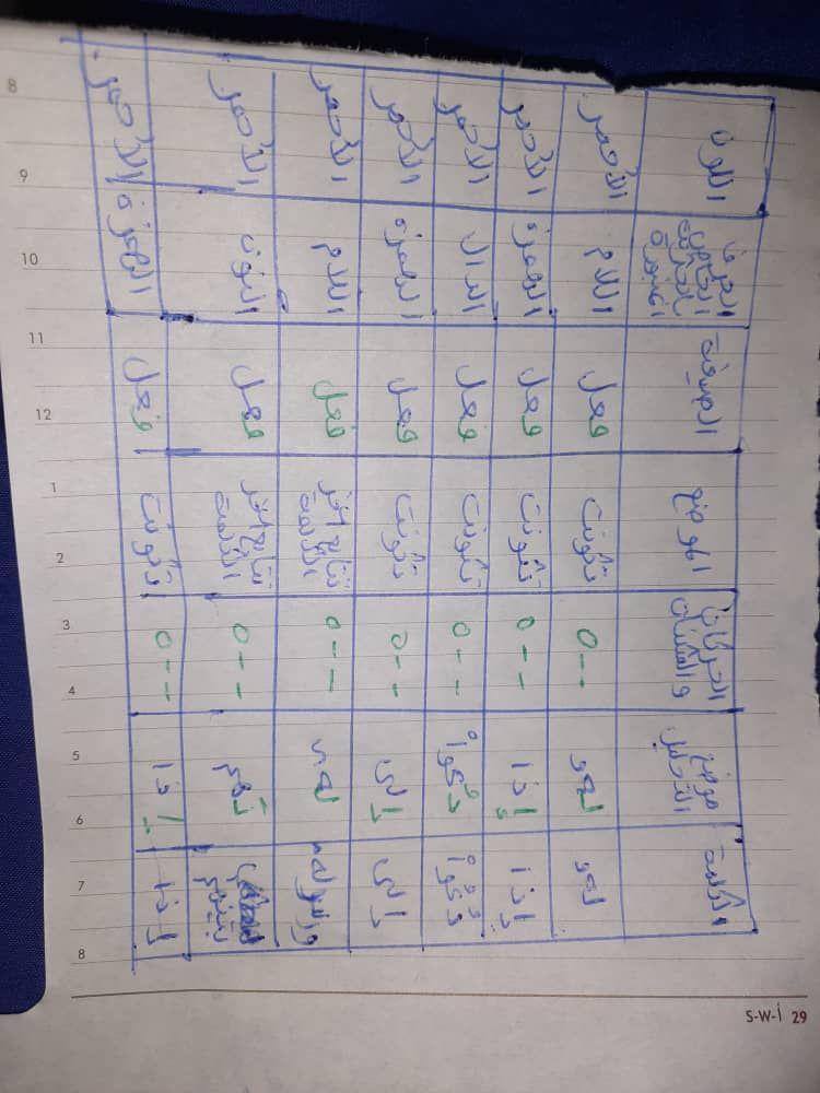 الواجب الأول / الدورة السابعة - صفحة 16 Aa_oiy13