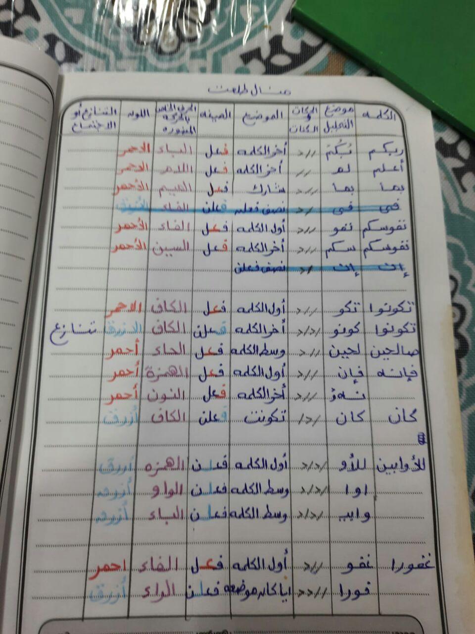 الواجب الرابع / الدورة السابعة  - صفحة 12 Aaa_ao14