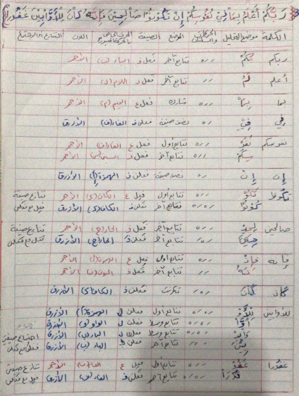 الواجب الرابع / الدورة السابعة  Aacio12