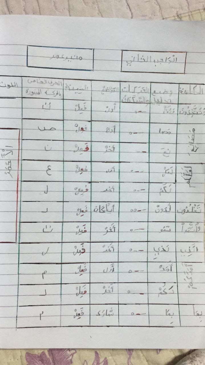 الواجب الثاني/ الدورة الرابعة - صفحة 2 Aao_a11