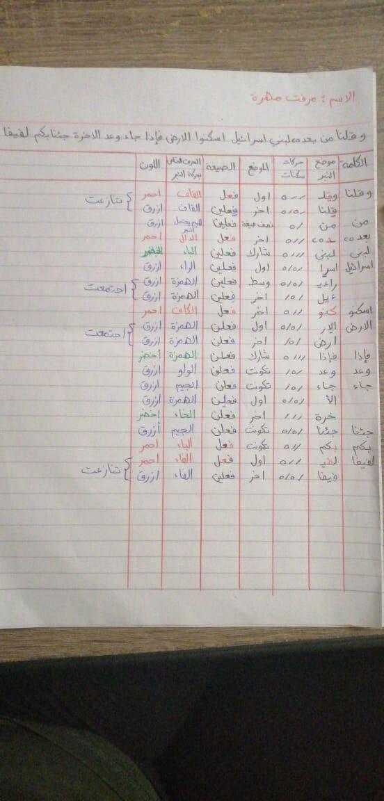 الواجب الخامس / الدورة السابعة - صفحة 11 Aao_a19