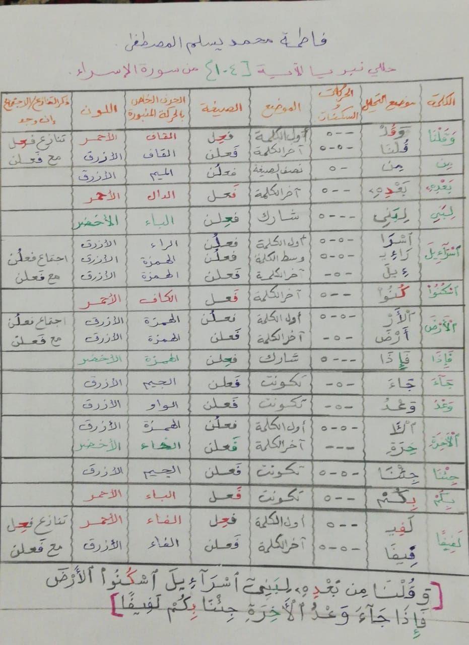 الواجب الخامس / الدورة السابعة - صفحة 4 Aao_ay87