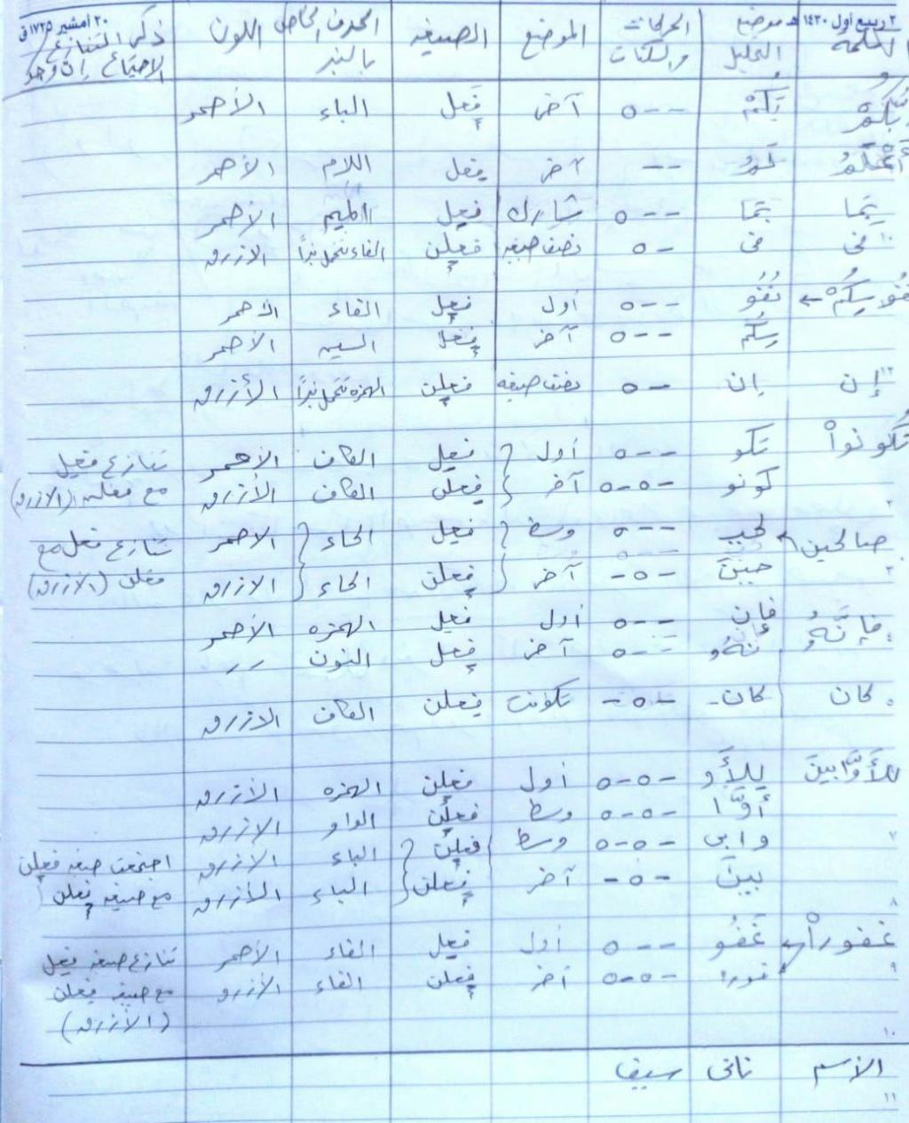 الواجب الرابع / الدورة السابعة  - صفحة 2 Aao_oa20