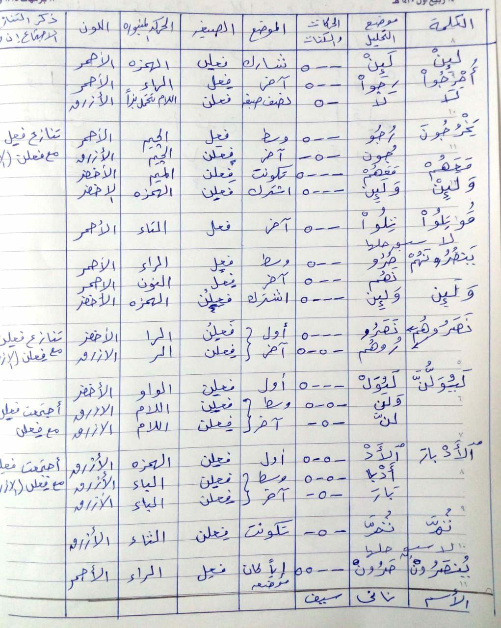 الواجب السادس/ الدورة السابعة - صفحة 3 Aao_oa24