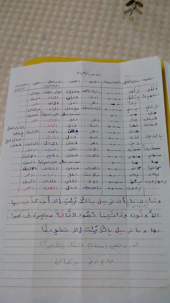 الواجب السابع/ الدورة السادسة Aao_oc47