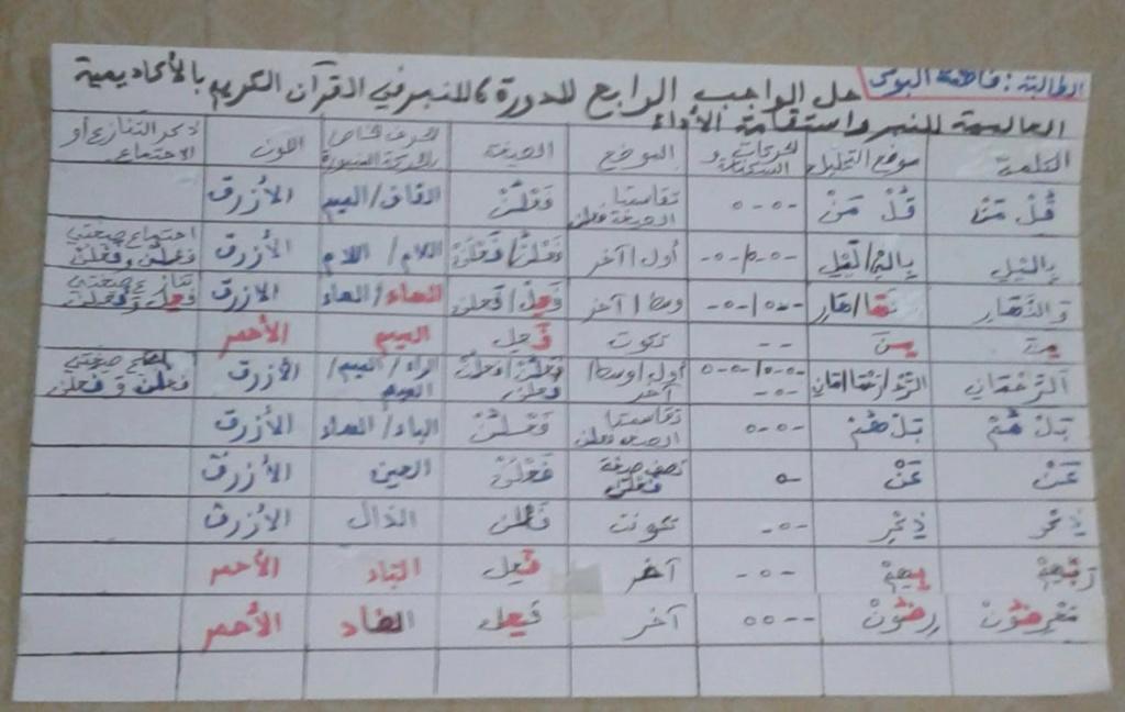 الواجب الرابع/ الدورة السادسة - صفحة 3 Aao_oi14