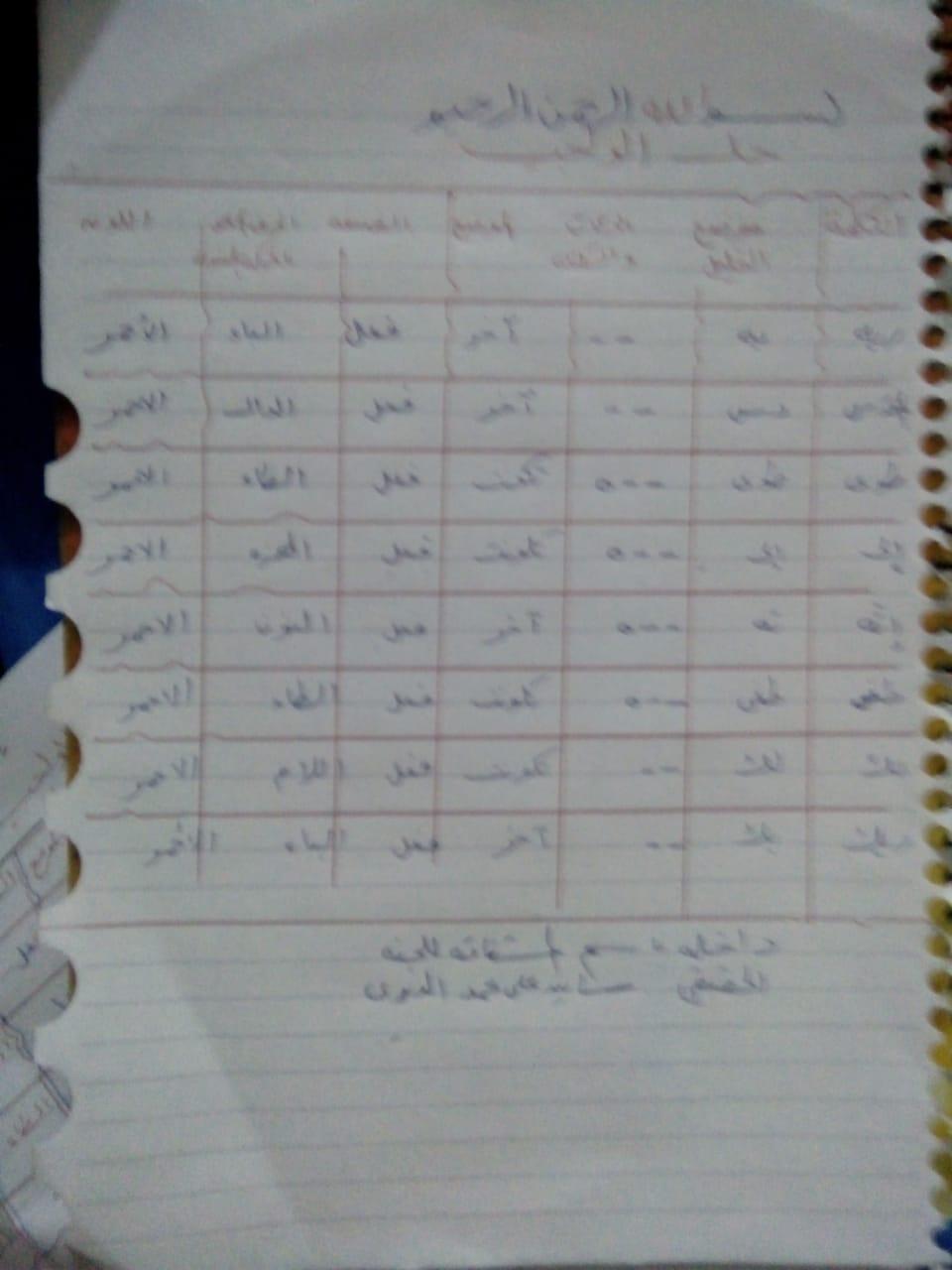 الواجب الأول / الدورة الخامسة - صفحة 5 Aaoao_10