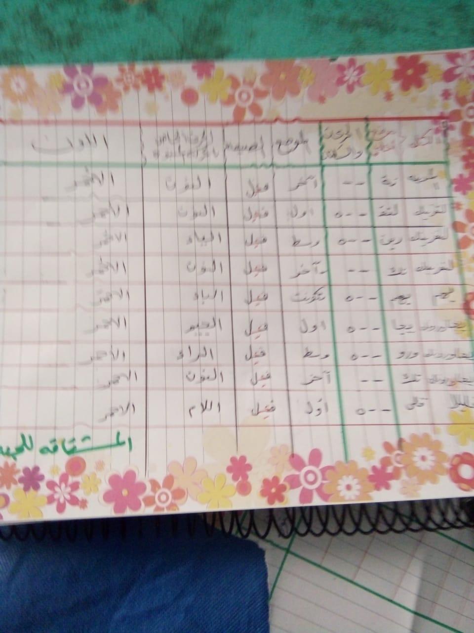 الواجب الثاني/ الدورة الخامسة - صفحة 5 Aaoao_11