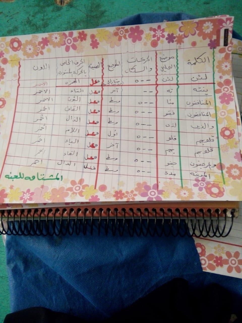 الواجب الثاني/ الدورة الخامسة - صفحة 5 Aaoao_12