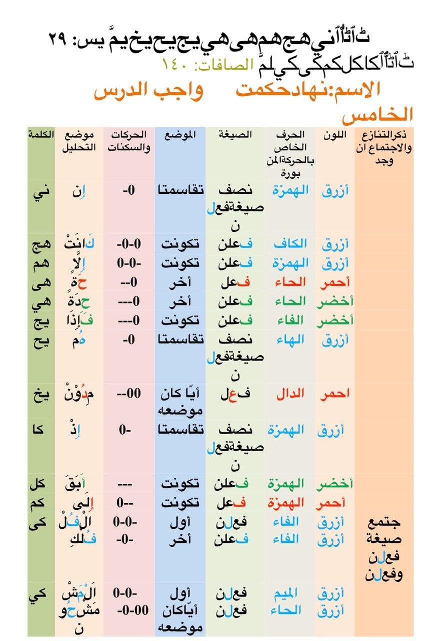 الواجب الخامس/ الدورة الرابعة Ac_yaa14