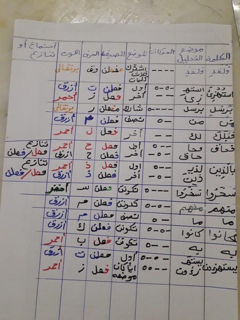 الواجب السابع/ الدورة السادسة Aco_oc13