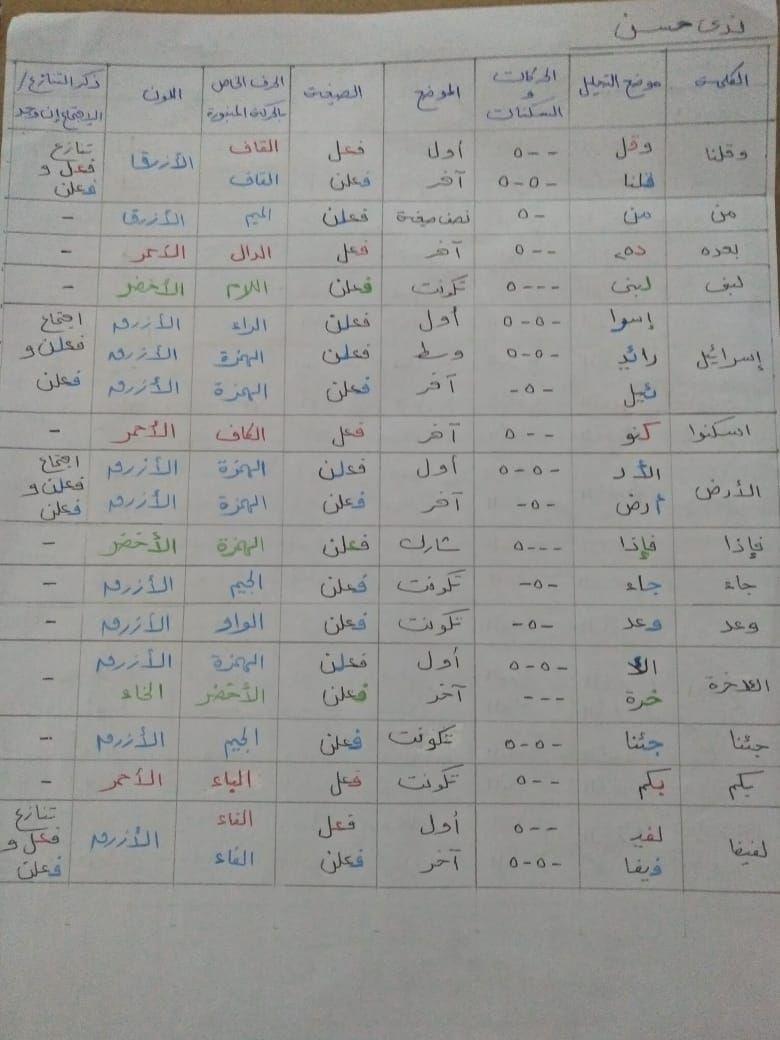 الواجب الخامس / الدورة السابعة - صفحة 6 Aco_ya14
