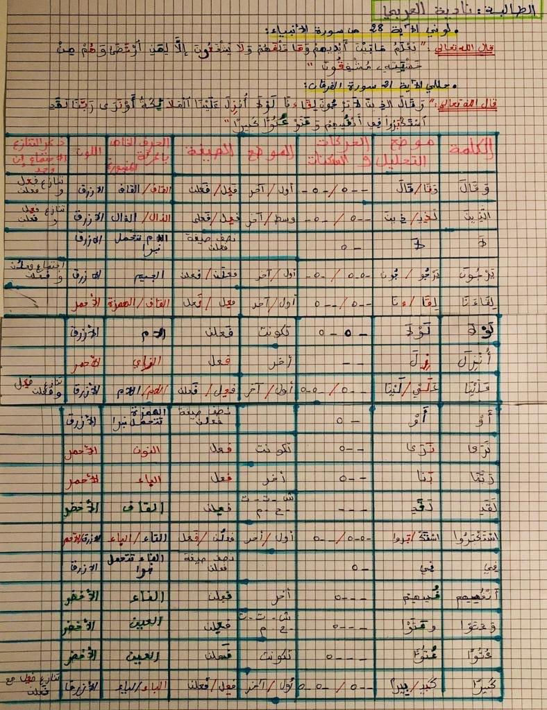 الواجب الخامس/ الدورة السادسة - صفحة 6 Acoo_a22