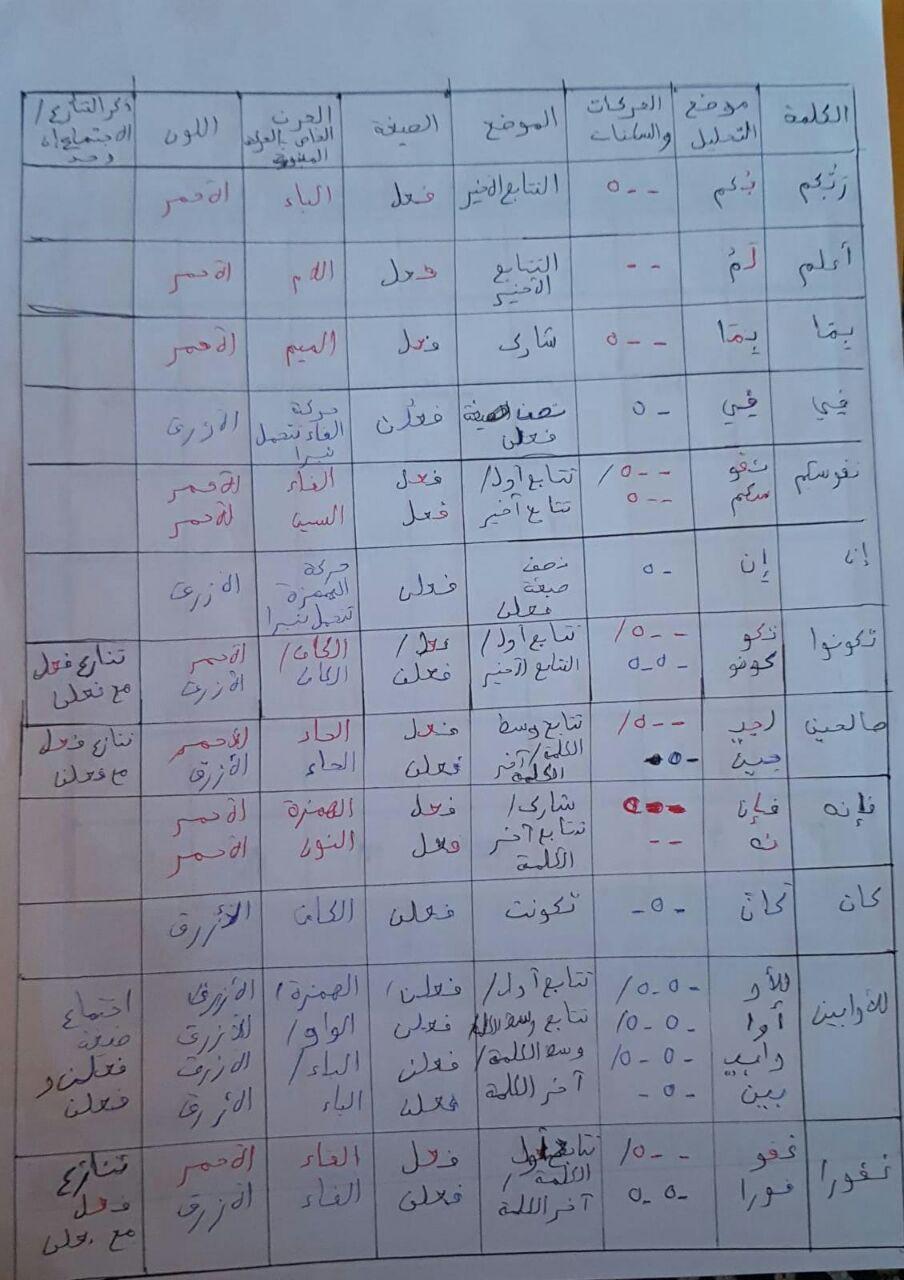 الواجب الرابع / الدورة السابعة  - صفحة 4 Ae_a_a13