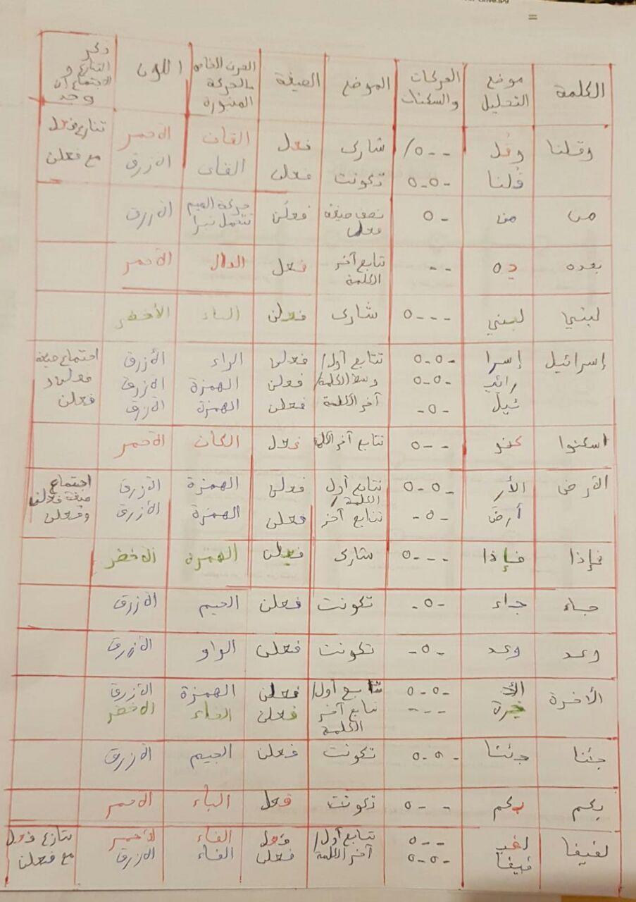 الواجب الخامس / الدورة السابعة - صفحة 12 Ae_a_a14